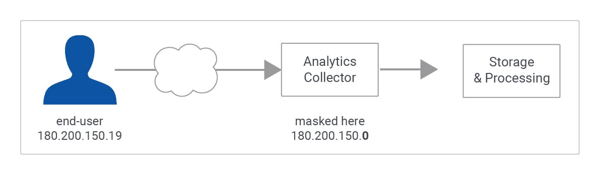 Generic Google Analytics: IP Anonymization flow diagram
