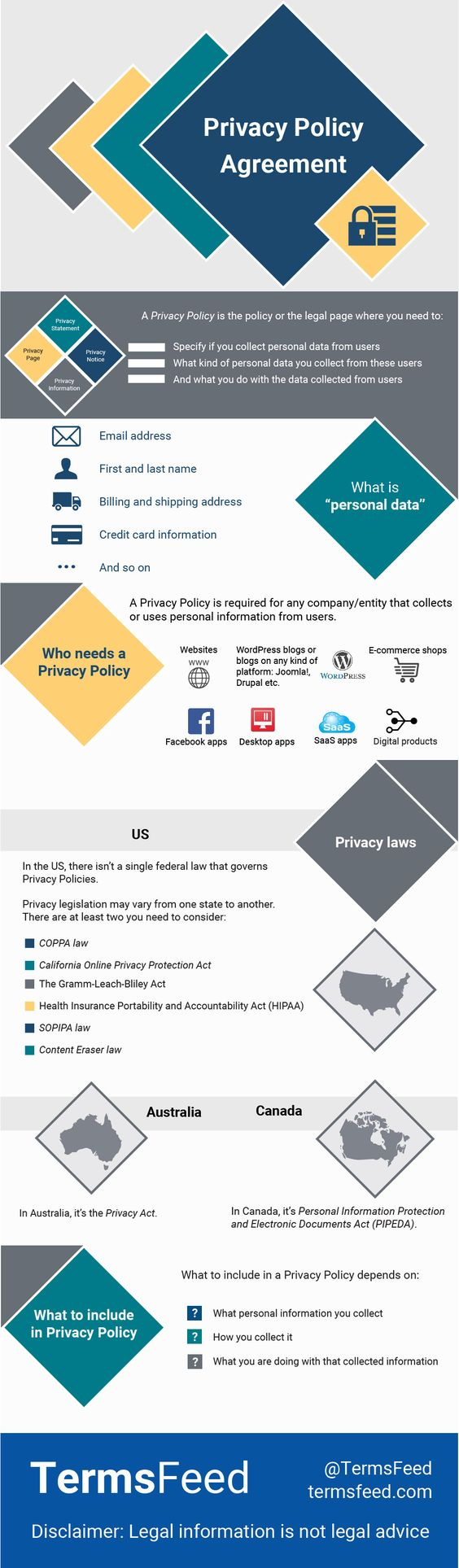 The Privacy Policy Agreement and Template basics