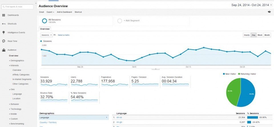 Screenshot of Google Analytics Dashboard
