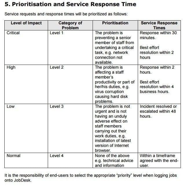 SLA of Monash University: Prioritisation and Service Response Time