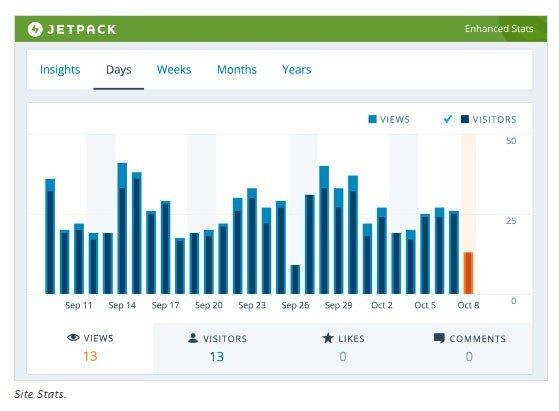 Screenshot of Jetpack WordPress plugin