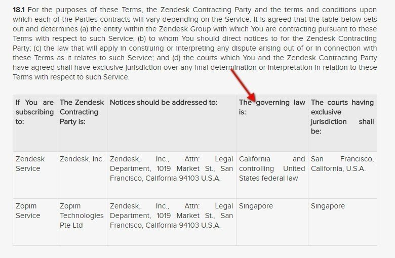 Zendesk Governing Law table in Terms of Service