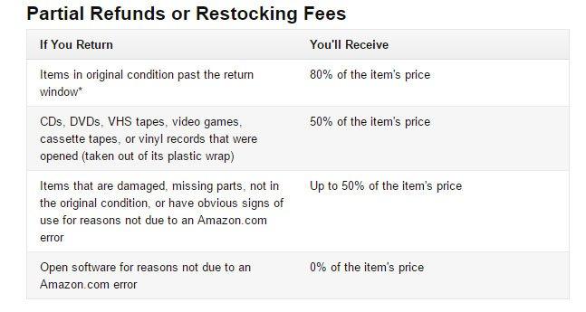 Amazon Return/Refund Policy: Conditions