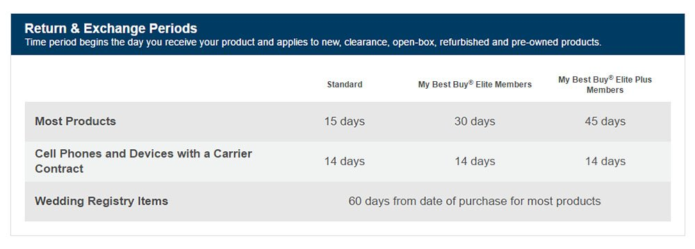 Best Buy Return & Exchange Periods based on merchandise type