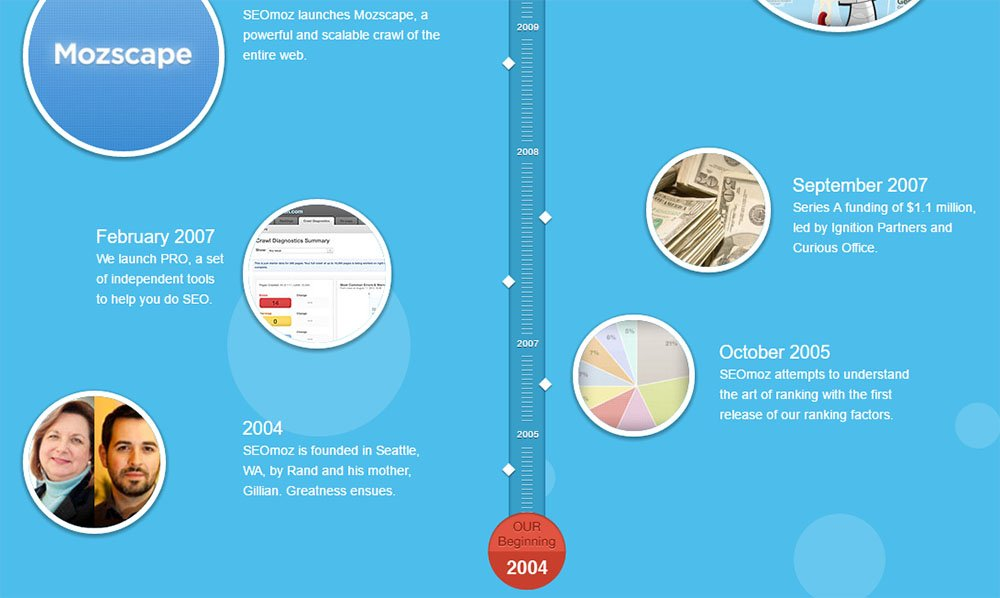 Moz About Us page: The timeline