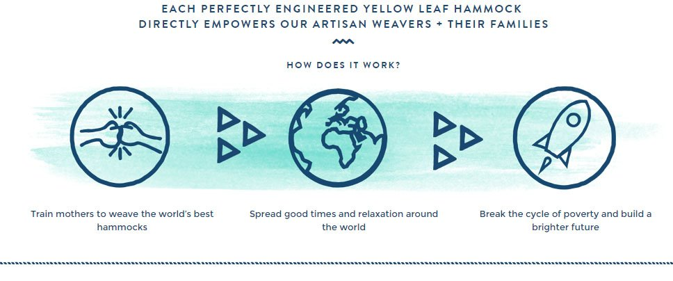 Yellow Leah Hammocks About Us page: Infographic