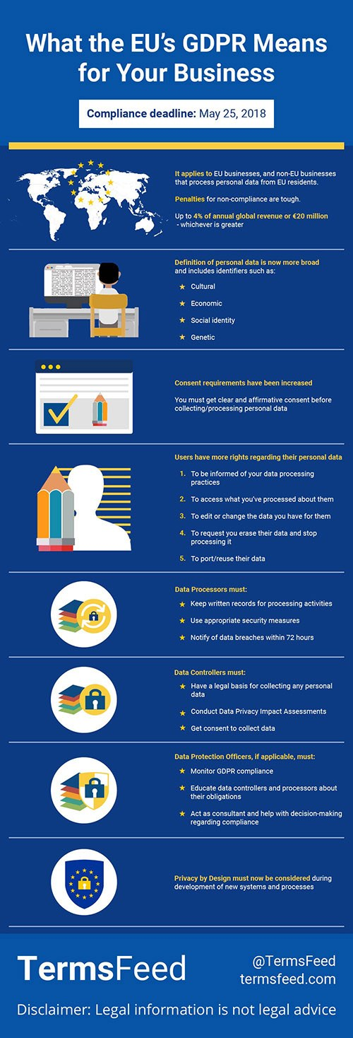 TermsFeed infographic: What EU GDPR means for businesses (resized)