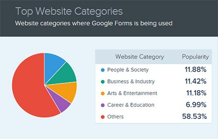 Types of websites using Google Forms