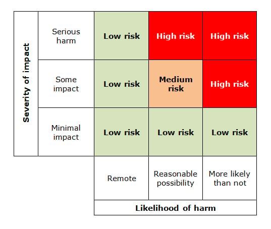 ICO DPIA risk and harm matrix