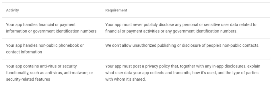 Google Play Privacy Security and Deception: Specific Restrictions for Sensitive Data Access chart