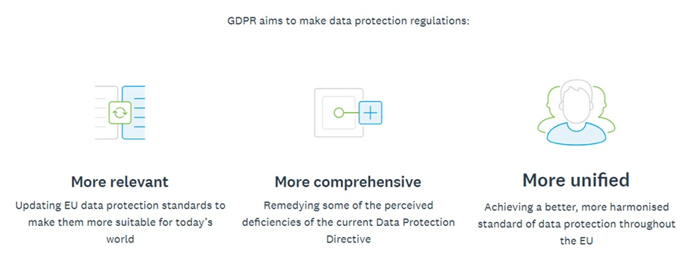 Xero GDPR Centre: GDPR objectives section