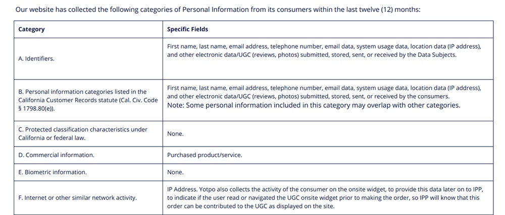 Yotpo Privacy Policy CCPA: Excerpt of chart for Categories of information collected