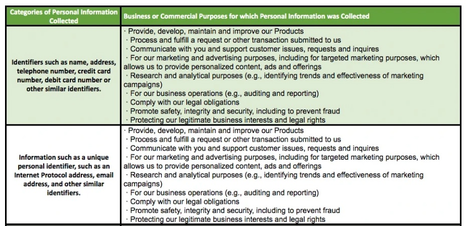 Master and Dynamic Notice at Collection: Excerpt of chart for categories of personal information collected and for what business or commercial purposes