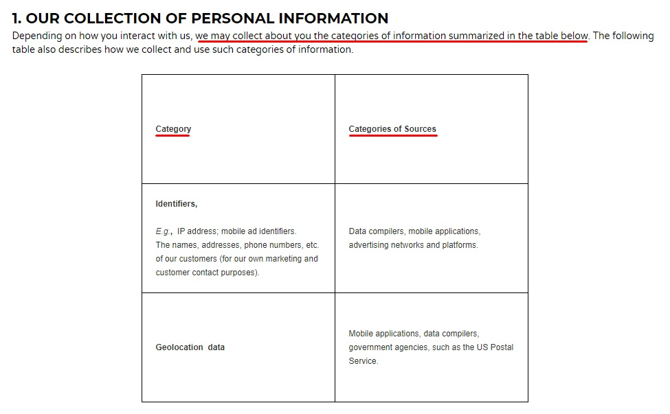SafeGraph CCPA Privacy Policy: Category and Sources Categories of collected personal information