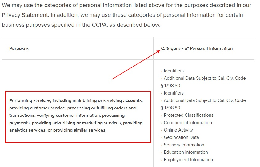 Refinitiv California Consumer Privacy Notice: Purposes and Categories of Personal Information chart excerpt