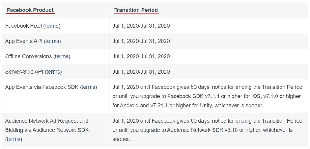 Facebook for Developers Data Processing Options: Facebook Product and Transition Period chart