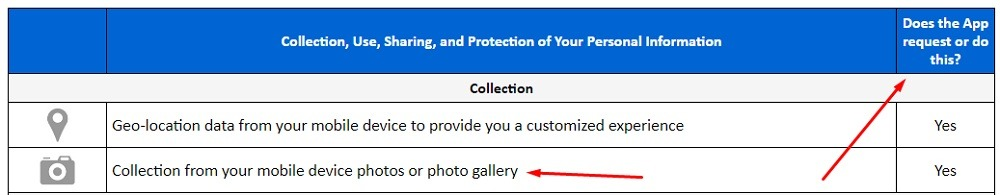 eBay Mobile Privacy and Legal Notice: Collection of photos - Does the app request this - sections highlighted