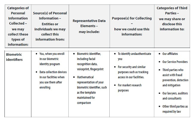 Allergan California Privacy Policy: Information Collected chart - Biometric Identifiers excerpt