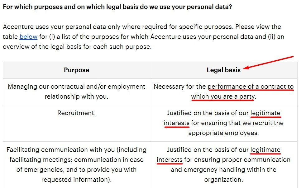 Accenture Privacy Statement: Excerpt of For which purposes and on which legal basis do we use your personal data chart